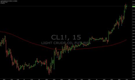 CL1!: Signals : CL1! (15min)