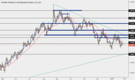 GBPAUD: GOING SHORT ON GBPAUD