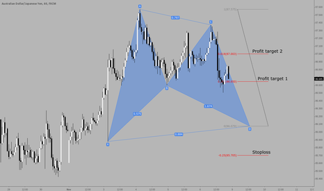 AUDJPY: Potential Bat pattern on AUDJPY
