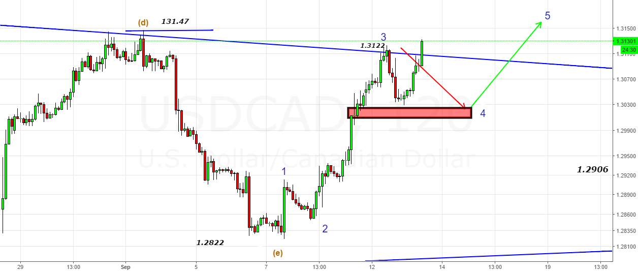 USDCAD- 180 Pips-Back to Back -Bang on target (S-L)