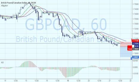 GBPCAD: GBPCAD – продолжение тренда