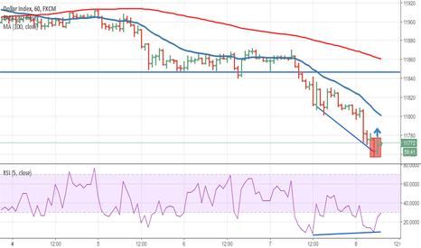 USDOLLAR: Dollar Index long 1H