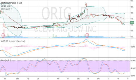 ORIG: oversold and crawled