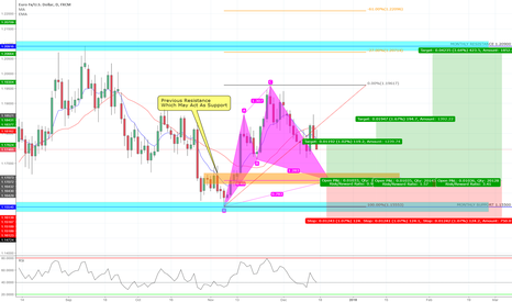 EURUSD: Bullish Cypher Formation Daily Chart