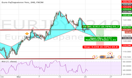 EURJPY: EURJPY 4H Potential Bat Formation Long
