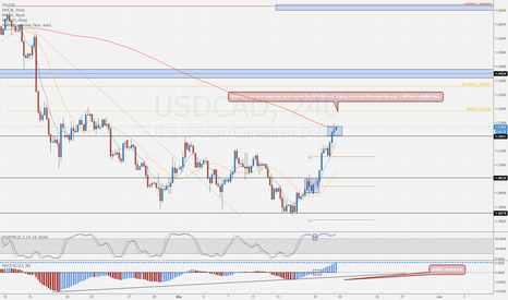 USDCAD: Areas to watch in coming days.