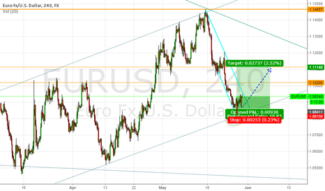 EURUSD: Short EU NO MORE