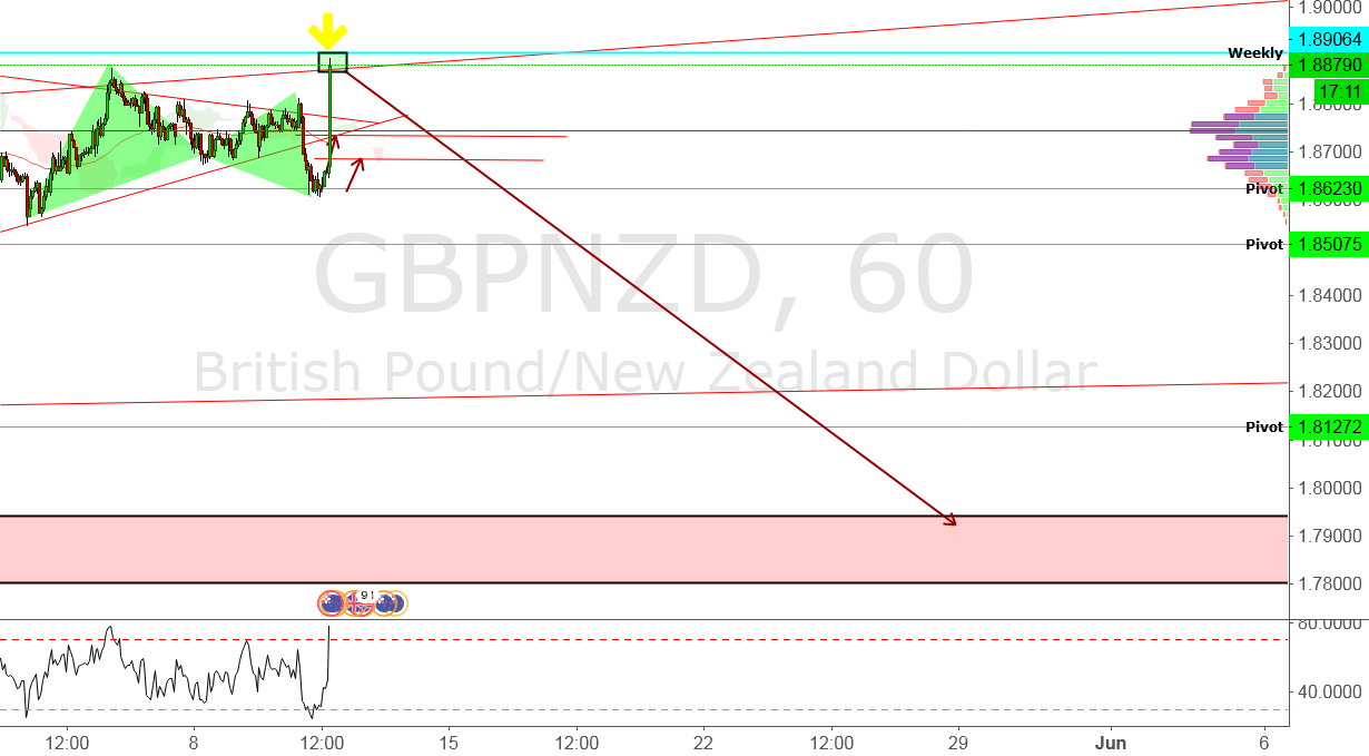 GBPNZD - WHAT A GIFT - SELL