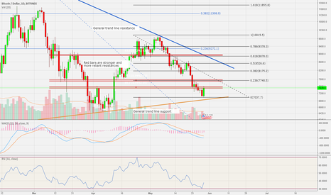 BTCUSD: BTC on the daily - A clearer picture forming