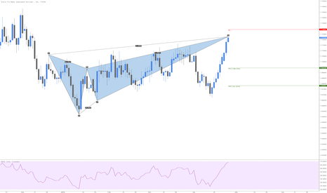 EURNZD: EURNZD Bearish Butterfly