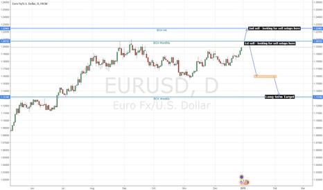 EURUSD: EURUSD long-term sell (Global Macro)