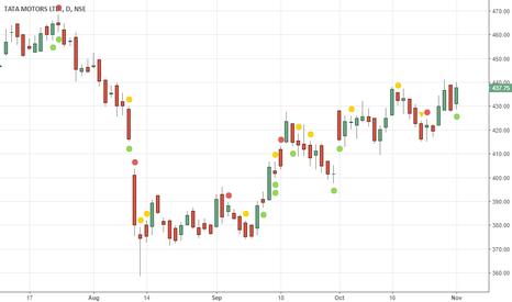TATAMOTORS: Tata motors near resistance