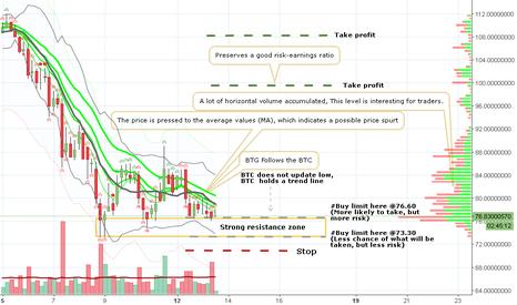 BTGUSDT: BTGUSDT - Good opportunity, good risk/profit ratio
