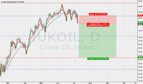 UKOIL: Crude turning lower?