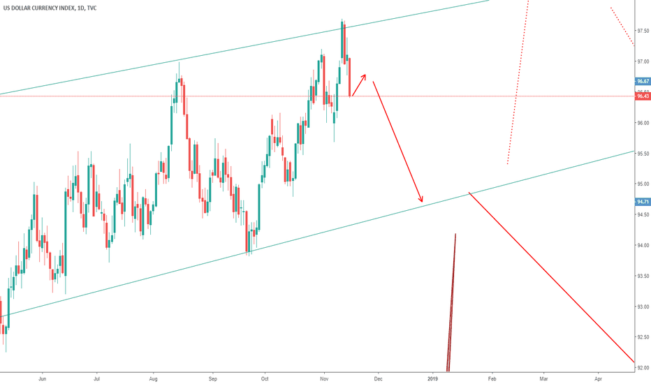 DXY: dxy update - sell