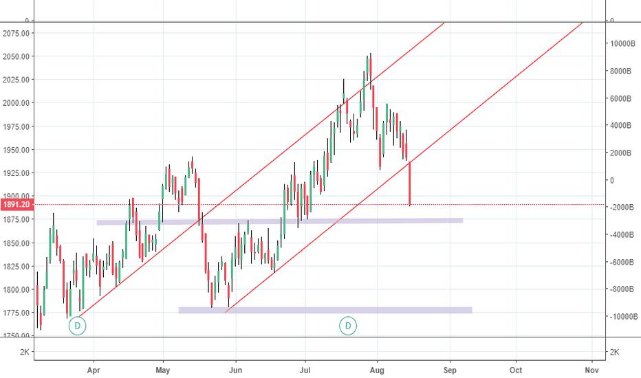 HDFC: trendline breakout
