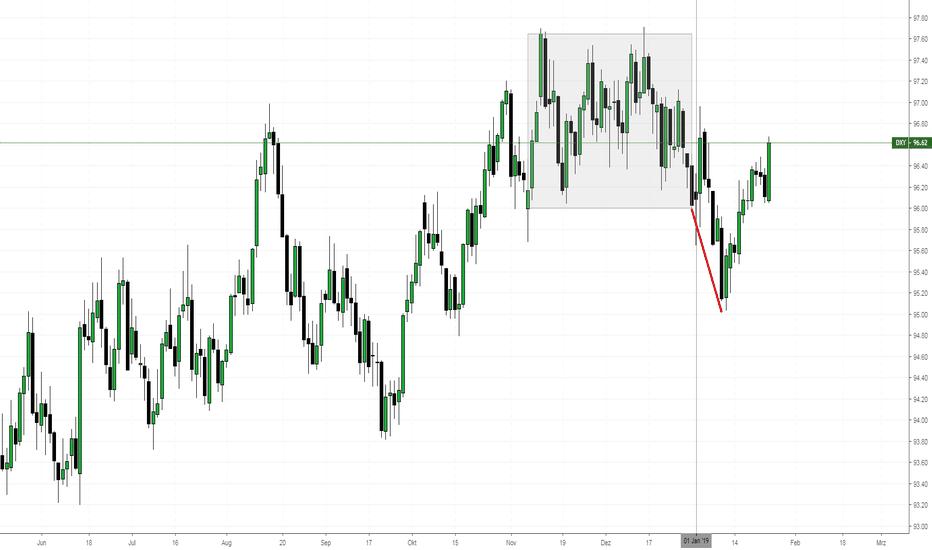 DXY: Meine Idee für den US-Dollar-Index und dessen Entwicklung