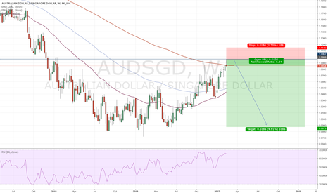 AUDSGD: AUDSGD short on weekly chart