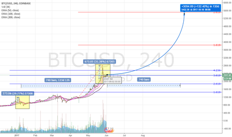 BTCUSD: Bitcoin price prediction for End of 2017 / Beginning of 2018