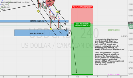 USDCAD: USDCAD SELL SWING