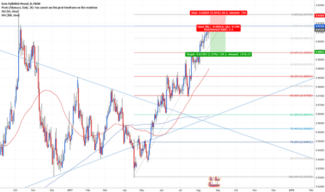 EURGBP: Eur/Gbp getting exhausted (Short)