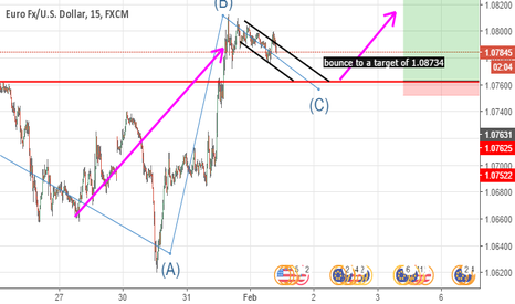 EURUSD: resistance at the red line, looking to bounce a lot