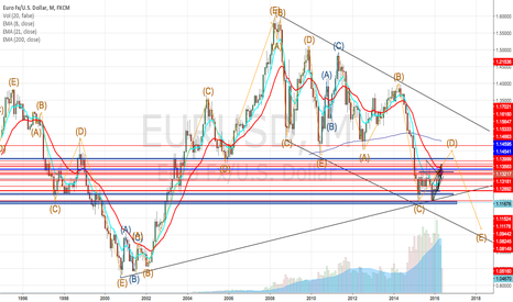 EURUSD: EURUSD; is it that simple?