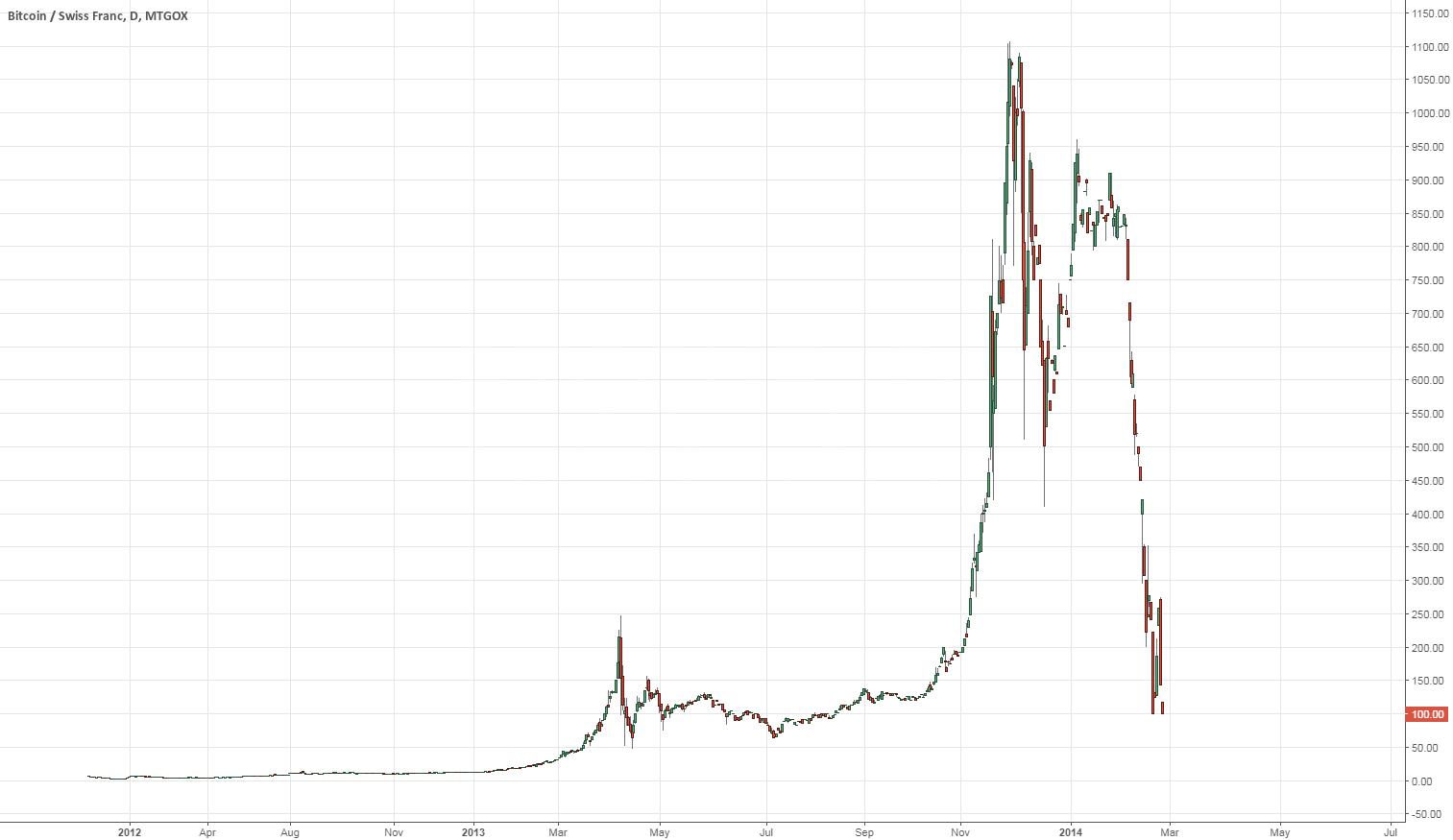 BTCCHF finish bubble