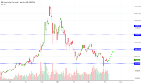 BTCUSD3M: BTC flying 9 - 10k