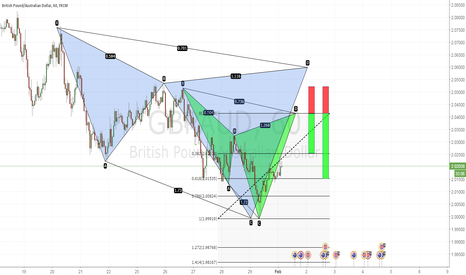 GBPAUD: Potential Cypher Patterns