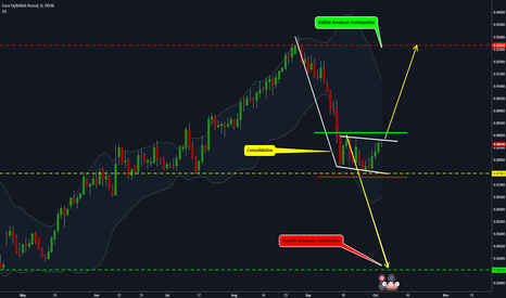 EURGBP: EURGBP - Consolidation Lead to Expansion