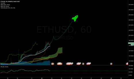 ETHUSD: ETH is not done yet. 280$ within next 4 days.