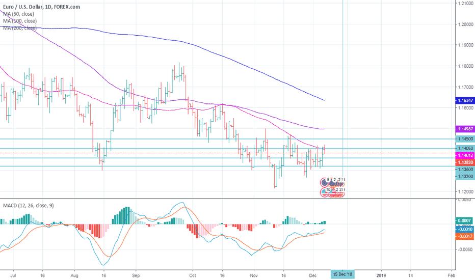 EURUSD: EURUSD will it break the channel [1.1430 -- 1.1320] upward ?