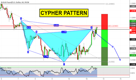 GBPUSD: Cypher Pattern on a trend continuation trade GBPUSD