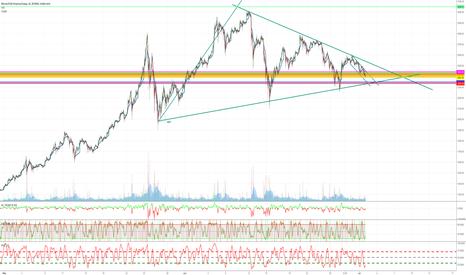 XBTUSD: Bitcoin Direction?