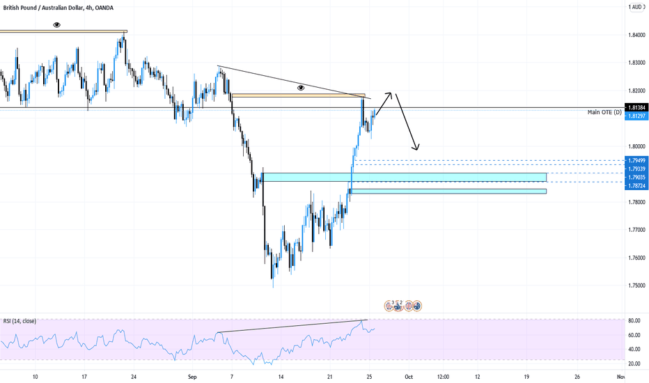 GBPAUD Possible Short