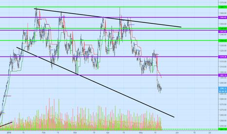 XAUUSD: XAUUSD, Move down to bottom trend line or time to break 1400