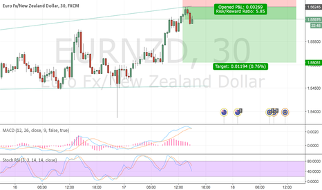 EURNZD: Quick Mid-Day Channel Ride Down