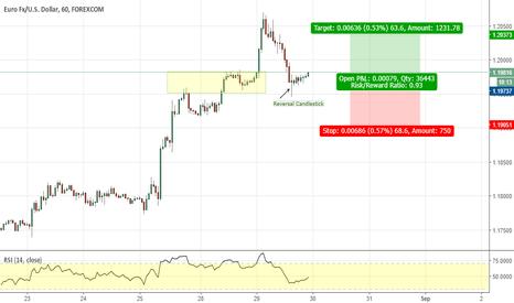 EURUSD: EUR/USD: Simple Continuation Trade