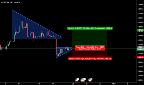 USDTRY: break out