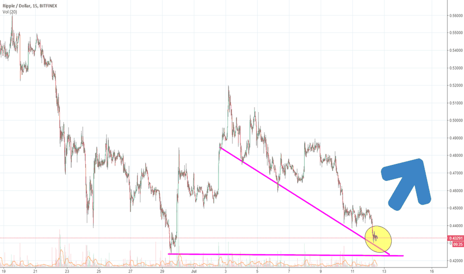 XRPUSD: Another Dip In The Pool Before We Dry Off - Ripple!