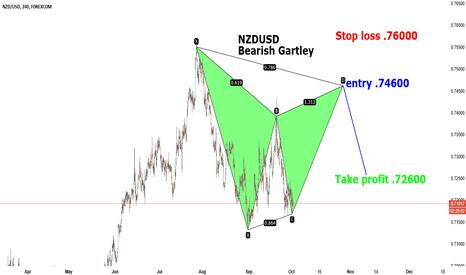 NZDUSD: NZDUSD Bearish Gartley potential