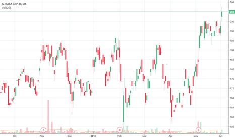 BABA Stock Price and Chart — SIX:BABA — TradingView
