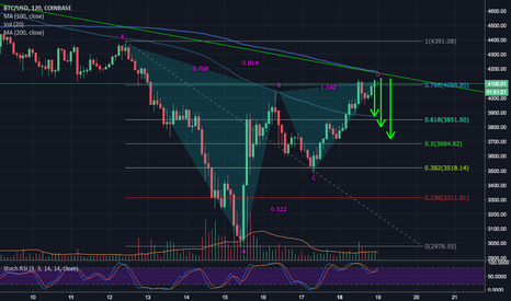 BTCUSD: BTCUSD Gartley pattern has formed - what now? (short term)