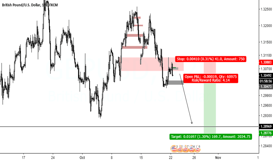 GBPUSD: GBPUSD SHORT Below Daily Open
