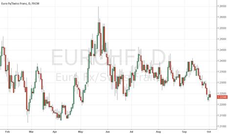 EURCHF: fgh