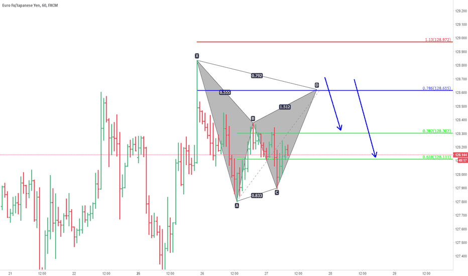 EURJPY: eurjpy. unified gartley