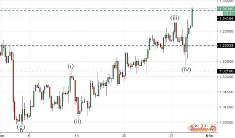 GBPUSD: GBP/USD : analyse des vagues