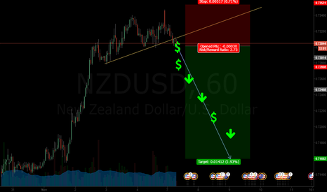 NZDUSD: Down trend activated (head and shoulders)