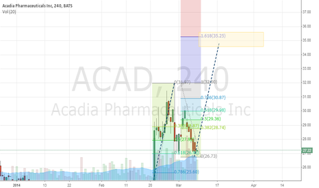 ACAD: Long on ACAD - Upgraded Target to $35.00 level